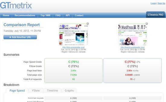 複数のサイトのパフォーマンスを比較できます。