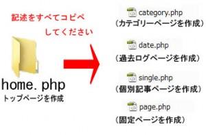 トップページの記述を各テンプレートファイルにコピーしてください。